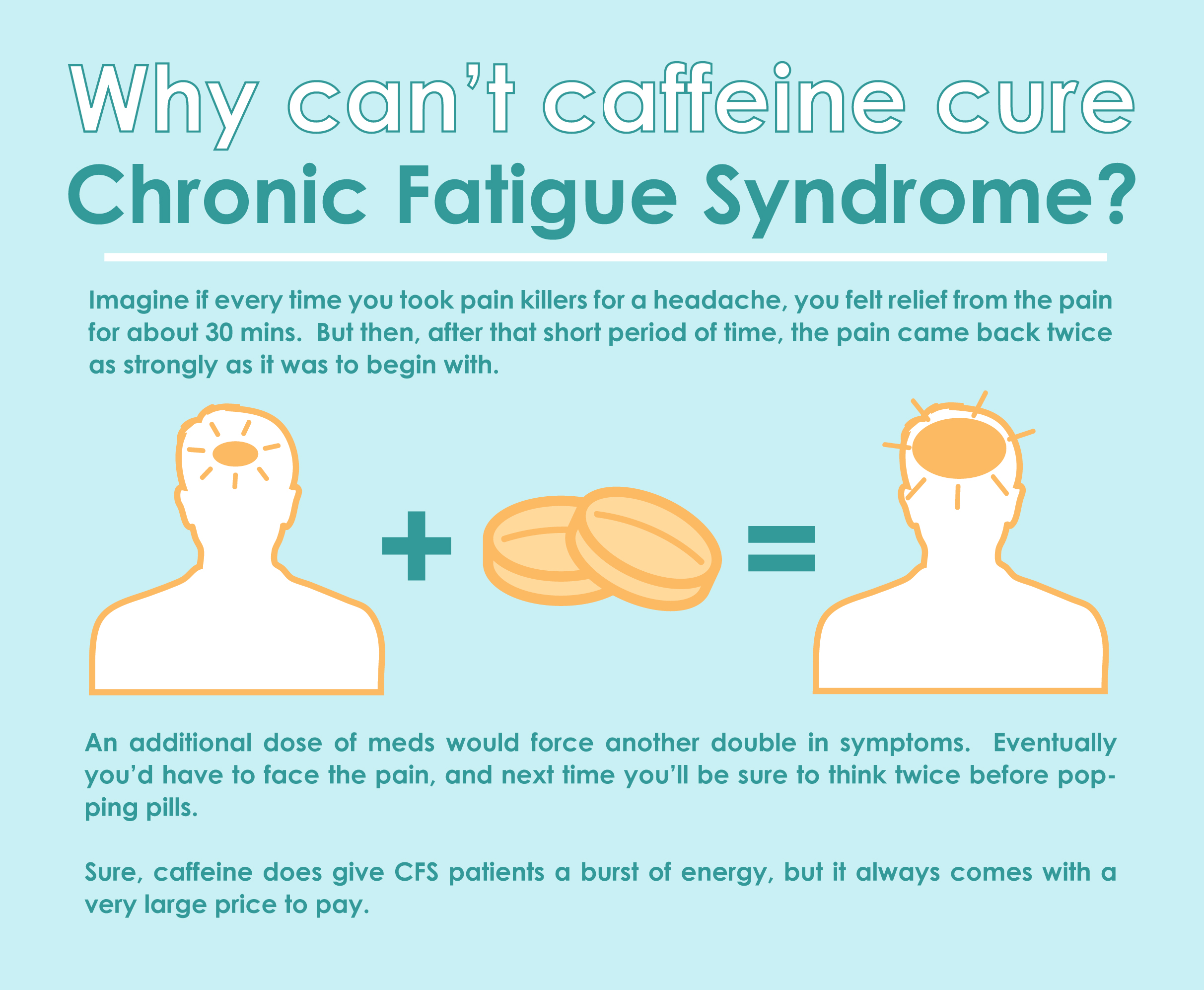 why can't caffeine cure chronic fatigue syndrome